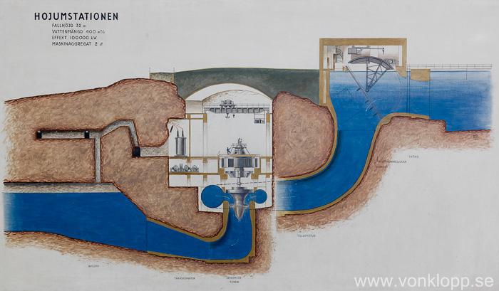 Målning i Hojums kraftverk.